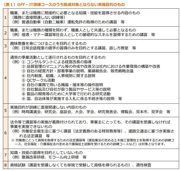 画像引用:「人材開発支援助成金のご案内(詳細版)」18p
