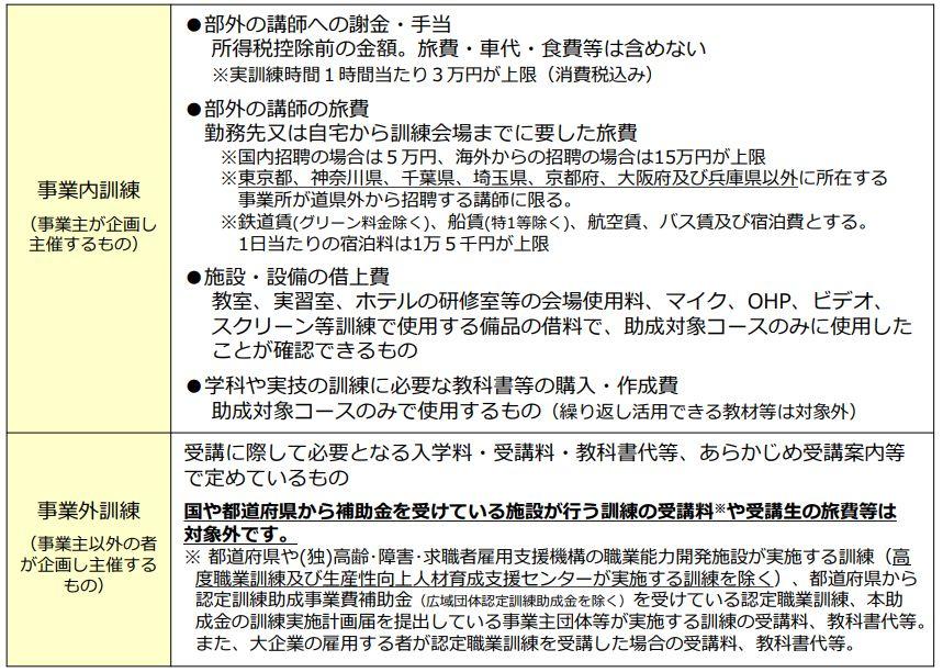 画像引用:「人材開発支援助成金のご案内(詳細版)」17p
