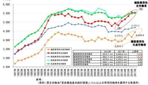 建設業の年収額の推移