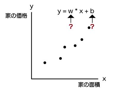 【機械学習基礎2】線形回帰を使って、値を予測する